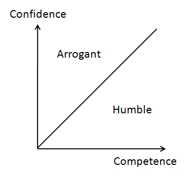 how to lead with confidence and competence Here at the changing the game project,  and often times whether we choose to lead or follow competence and confidence go hand in hand.